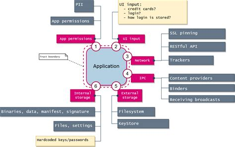 Mobile App Security Testing: Tips, Notes, iOS/Android