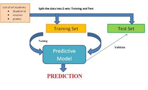 A Course Recommender System - Master of Science in