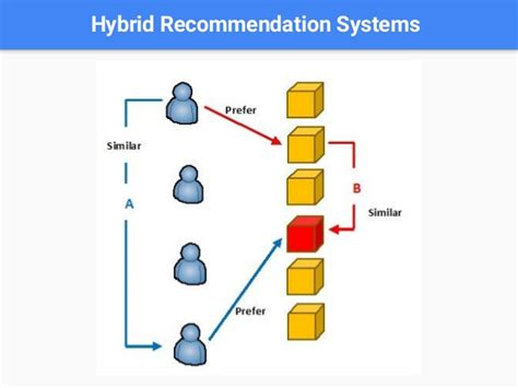 Introduction to Recommendation Systems