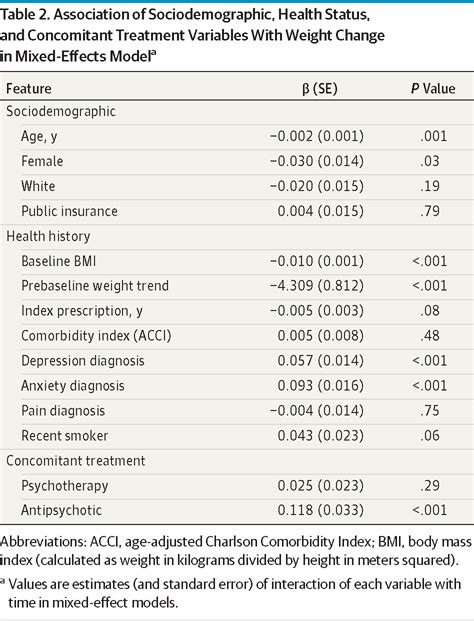 An Electronic Health Records Study of Long-Term Weight