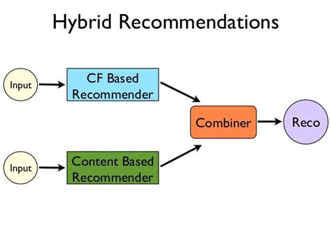 Introduction to Recommendation engine