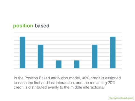 position based In the Position Based attribution