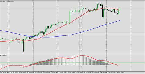 2 MA trading strategy Forex analysis for October 25