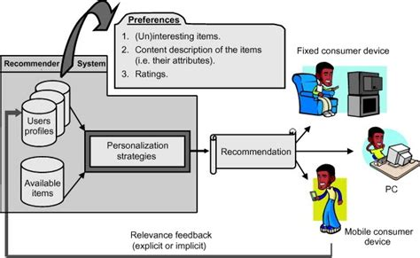 Recommender System: Hybrid Recommender Systems